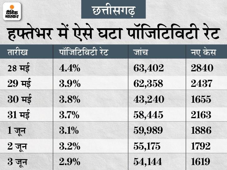 7 दिन में पॉजिटिविटी दर 4.4 घटकर 2.9% हुई, राज्य में 1600 नए संक्रमित मिले तो 3800 से ज्यादा ठीक हुए|रायपुर,Raipur - Dainik Bhaskar