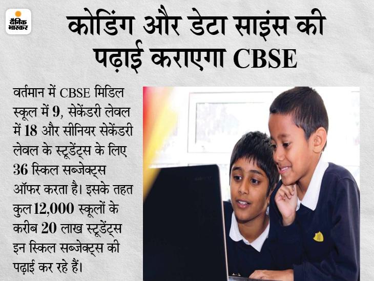 CBSE ने नई शिक्षा नीति के तहत शुरू किया कोडिंग और डेटा साइंस कोर्स, एकेडमिक ईयर 2021-22 से पढ़ सकेंगे स्टूडेंट्स करिअर,Career - Dainik Bhaskar