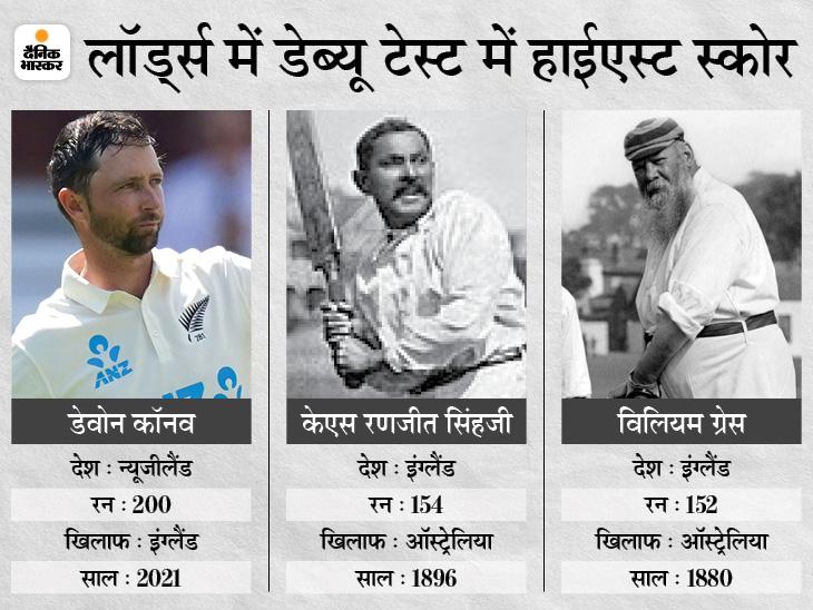 कॉनवे ने 125 साल पुराना रिकॉर्ड तोड़ा, लॉर्ड्स में डेब्यू टेस्ट में डबल सेंचुरी लगाने वाले पहले बल्लेबाज; जवाब में इंग्लैंड 111/2|क्रिकेट,Cricket - Dainik Bhaskar