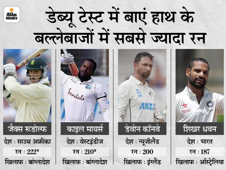 डेब्यू टेस्ट में बाएं हाथ के बल्लेबाजों में तीसरा हाईएस्ट इंडिविजुअल स्कोर अपने नाम किया; धवन ने 2013 में 187 रन जड़े थे|क्रिकेट,Cricket - Dainik Bhaskar