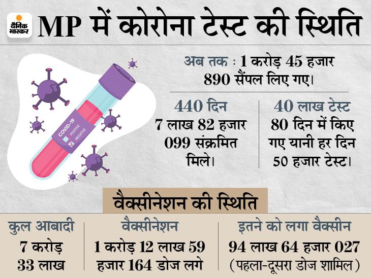 टेस्ट फर्स्ट के फॉर्मूले से MP में एक महीने में ही काबू में आ गई सेकेंड लहर; दोनाें लहर का सबक- टेस्ट घटाते ही घातक होगा कोरोना|मध्य प्रदेश,Madhya Pradesh - Dainik Bhaskar