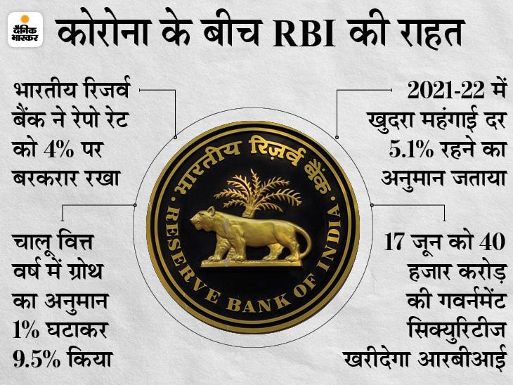 ब्याज दरों में कोई बदलाव नहीं, चालू वित्त वर्ष में ग्रोथ का अनुमान 10.5% से घटाकर 9.5% किया बिजनेस,Business - Dainik Bhaskar