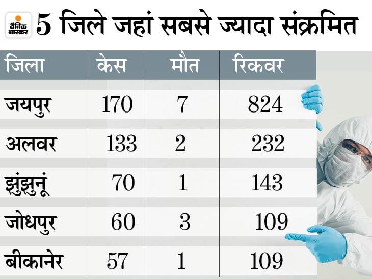 31 मार्च के बाद एक हजार से कम मिले कोरोना संक्रमित; हमारे यहां अब गुजरात, पंजाब समेत 13 राज्यों के मुकाबले कम एक्टिव मरीज|जयपुर,Jaipur - Dainik Bhaskar