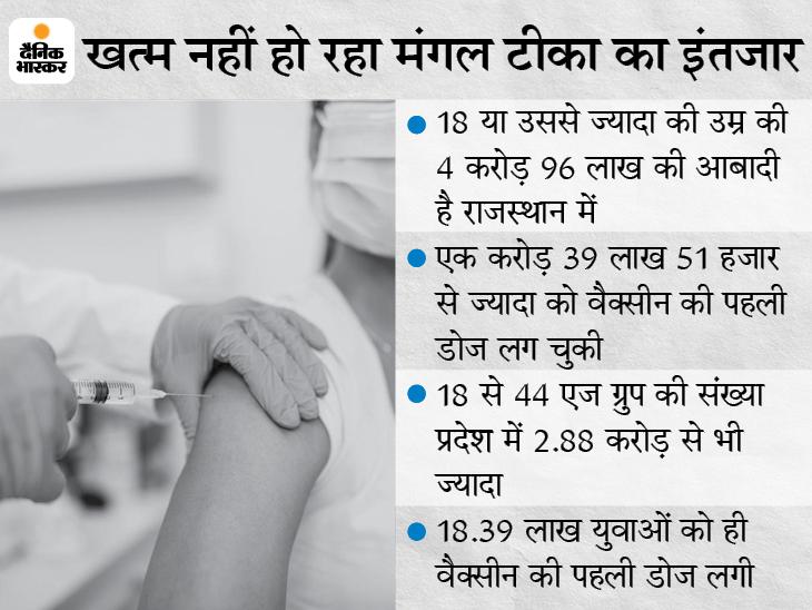 72% युवा अब भी सुरक्षा कवच से दूर, 3 दिन से बंद है टीकाकरण; 9 जून को 18 से 44 एज ग्रुप के लिए आएगा टीका|जयपुर,Jaipur - Dainik Bhaskar