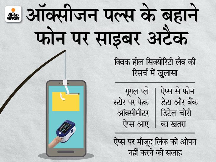 ऑक्सीजनल लेवल चेक करने वाले गूगल प्ले स्टोर फेक ऐप्स आए, फोन के डेटा और बैंक डिटेल चोरी होने का खतरा|टेक & ऑटो,Tech & Auto - Dainik Bhaskar