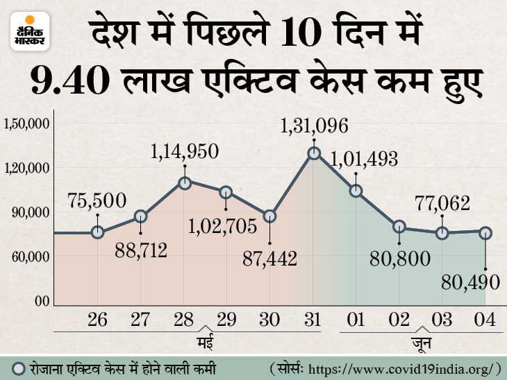 एक्टिव केस का आंकड़ा 15 लाख के नीचे आया; 24 घंटे में 1.13 लाख नए संक्रमित, 2669 मरीजों की मौत|देश,National - Dainik Bhaskar