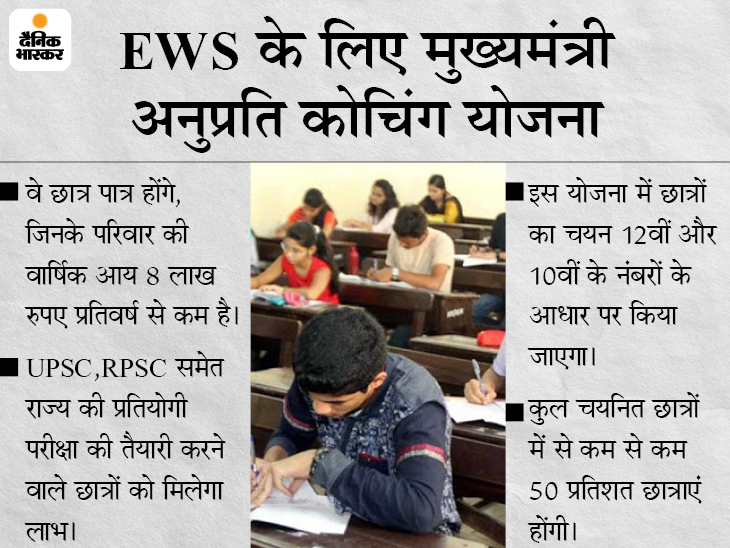 आर्थिक रूप से कमजोर छात्र-छात्राओं को कम्पटीशन एग्जाम की तैयारी कराएगी सरकार, एक साल की कोचिंग फीस के साथ रहने-खाने के लिए भी मिलेगी सहायता|जयपुर,Jaipur - Dainik Bhaskar