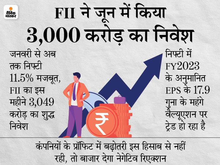 600 अरब डॉलर का विदेशी मुद्रा भंडार, देगा घरेलू शेयर बाजार को मजबूती|बिजनेस,Business - Dainik Bhaskar