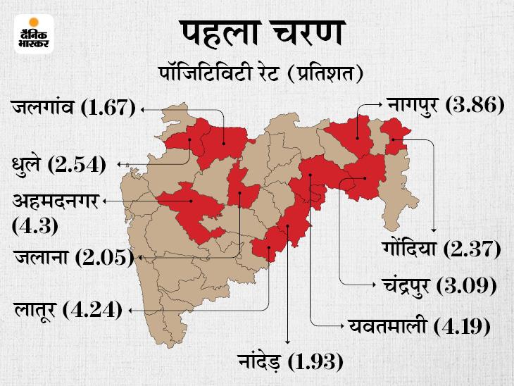 पॉजिटिविटी रेट और ऑक्सीजन बेड की उपलब्धता के आधार पर राज्य को खोला जाएगा, पहले चरण में 10 जिले पूरी तरह अनलॉक होंगे|महाराष्ट्र,Maharashtra - Dainik Bhaskar