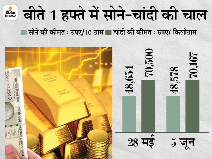 सोना 8 हजार रुपए सस्ता होकर 48,600 पर पहुंचा, अभी नहीं खरीदा तो पड़ सकता है पछताना बिजनेस,Business - Dainik Bhaskar