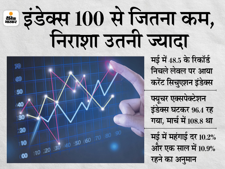 लोगों में अपनी आर्थिक स्थिति और रोजगार को लेकर निराशा, महंगाई कम होने को लेकर नाउम्मीदी|बिजनेस,Business - Dainik Bhaskar