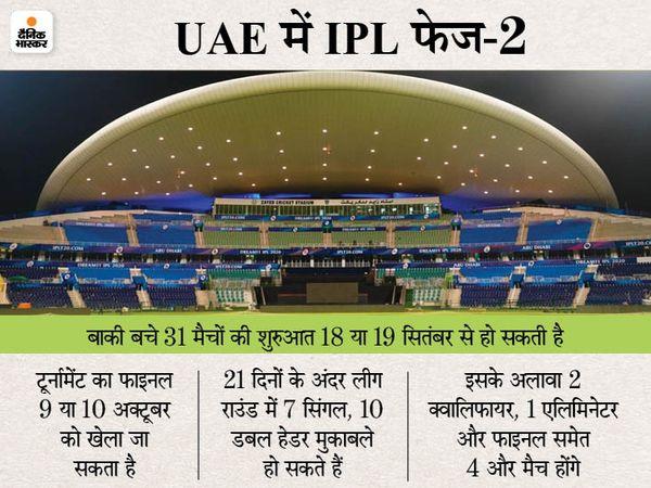 प्ले-ऑफ और फाइनल दुबई में कराने की तैयारी; ताकि जरूरत पड़ने पर टी-20 वर्ल्ड कप के लिए बाकी स्टेडियम ICC के हवाले किए जा सकें|क्रिकेट,Cricket - Dainik Bhaskar