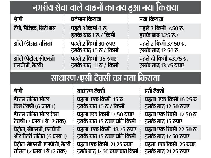 टेंपो, मैजिक और सिटी बस में पहले तीन किमी के लिए अब 6 की जगह देने होंगे 7.50 रुपए ग्वालियर,Gwalior - Dainik Bhaskar
