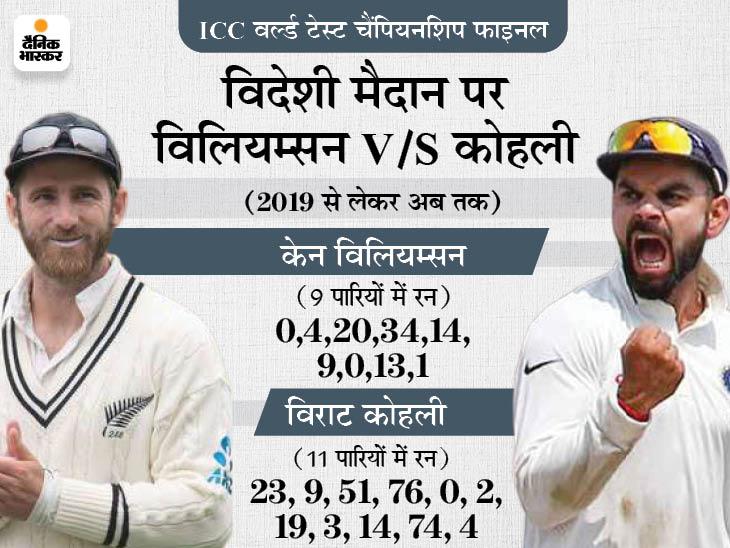 पिछली 9 पारियों में 95 रन ही बना सके हैं न्यूजीलैंड के कप्तान, 5 बार दहाई का आंकड़ा नहीं छू सके|क्रिकेट,Cricket - Dainik Bhaskar