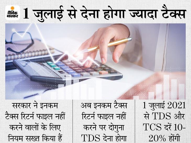 इस महीने फाइल कर दें इनकम टैक्स रिटर्न, नहीं तो अगले महीने से देना होगा दोगुना TDS; यहां जानें क्या है नया नियम बिजनेस,Business - Dainik Bhaskar