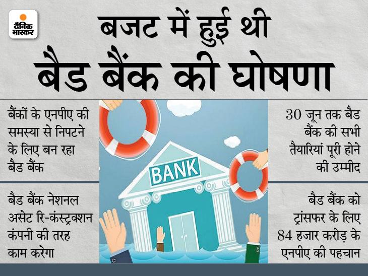 1 जुलाई से शुरू हो सकता है बैड बैंक: NARCL में हिस्सेदारी खरीदेगा पंजाब नेशनल बैंक, 8 हजार करोड़ रुपए का एनपीए ट्रांसफर करने की तैयारी