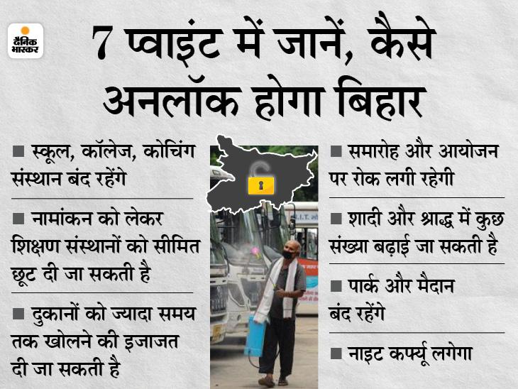 आज नहीं हो सका फैसला, कल सुबह 11 बजे मीटिंग के बाद ऐलान करेंगे CM; अनलॉक में धीरे-धीरे बढ़ती जाएंगी रियायतें|बिहार,Bihar - Dainik Bhaskar