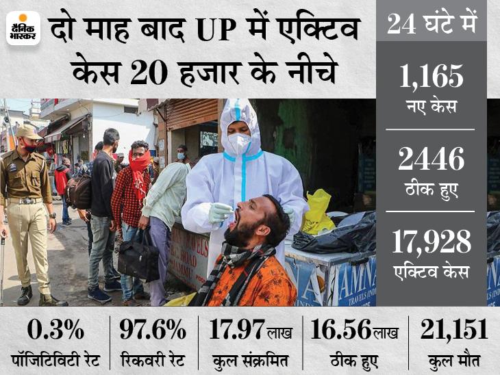 पॉजिटिविटी रेट घटकर 0.3% पर आई; मेरठ, सहारनपुर, लखनऊ और गोरखपुर को छोड़ सभी जिलों में कोरोना कर्फ्यू खत्म|लखनऊ,Lucknow - Dainik Bhaskar