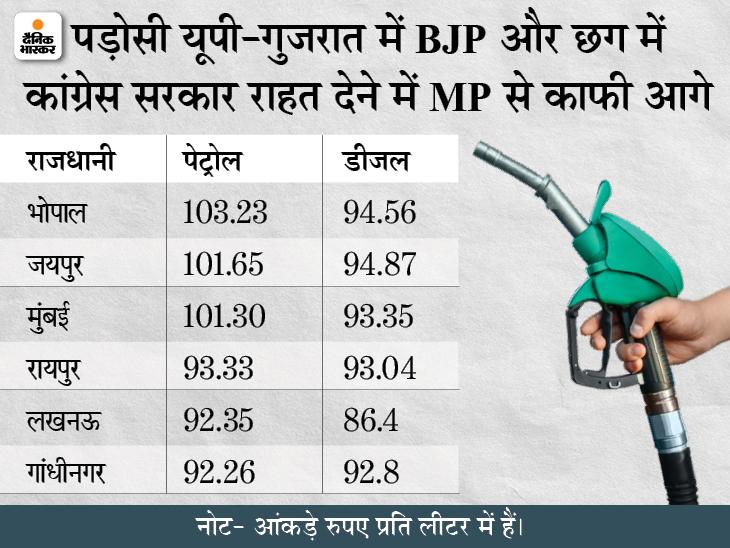 पड़ोसी UP और गुजरात में भी भाजपा सरकार पर वहां 10 रुपए तक सस्ता है पेट्रोल; छग में कांग्रेस सरकार भी दे रही ज्यादा राहत|मध्य प्रदेश,Madhya Pradesh - Dainik Bhaskar