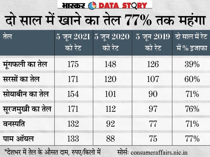 पिछले एक साल में खाने के तेल के दाम डेढ़ गुना से ज्यादा बढ़े, आखिर क्या है इसकी वजह, सरकार कैसे कम कर सकती है कीमतें?|एक्सप्लेनर,Explainer - Dainik Bhaskar