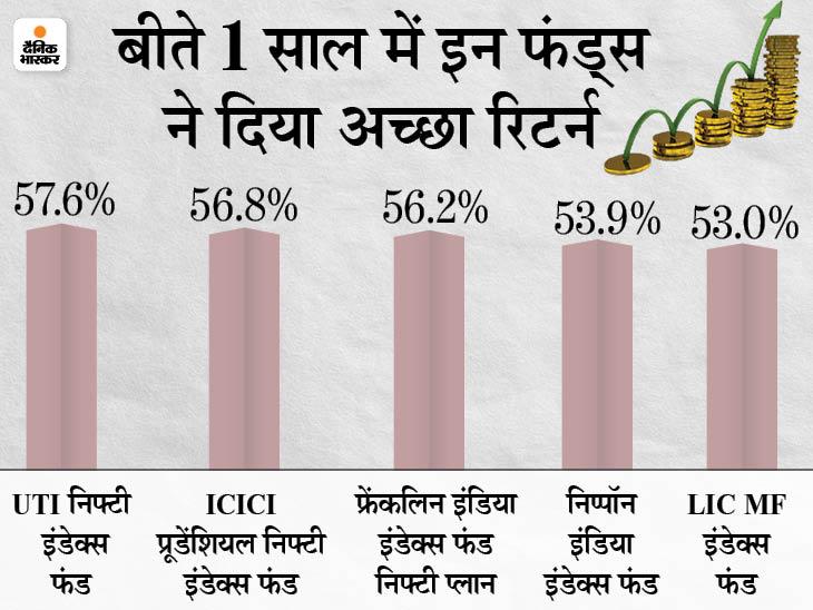 कम रिस्क के साथ चाहिए बेहतर रिटर्न तो पैसिव फंड्स में कर सकते हैं निवेश, इसने बीते 1 साल में दिया 58% तक का रिटर्न|बिजनेस,Business - Dainik Bhaskar