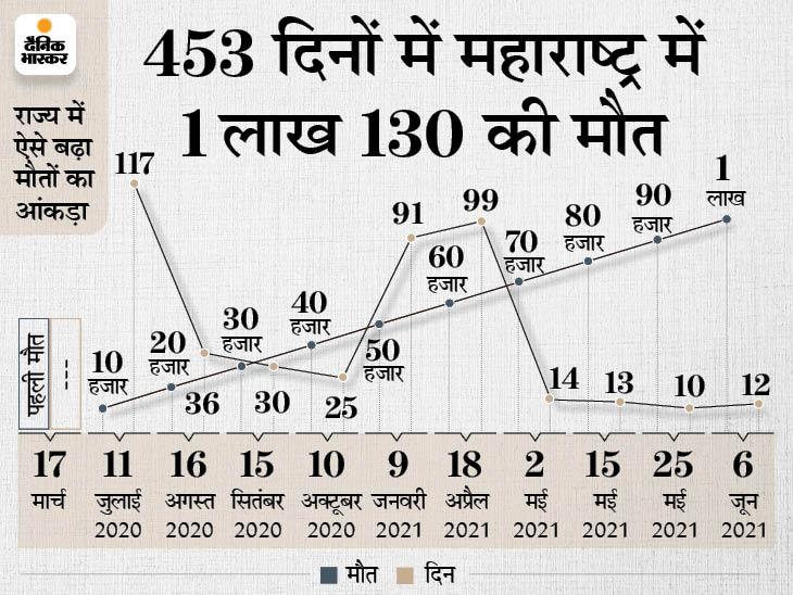 कोरोना से मौत के मामले में दुनिया में 10वें स्थान पर पहुंचा महाराष्ट्र, देश की 29% मौतें सिर्फ यहां हुईं|महाराष्ट्र,Maharashtra - Dainik Bhaskar
