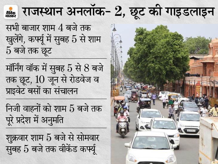 आज से सप्ताह में 5 दिन शाम 4 बजे तक खुलेंगे बाजार, सुबह 5 बजे से शाम 5 बजे तक राज्य में आने-जाने की छूट|जयपुर,Jaipur - Dainik Bhaskar