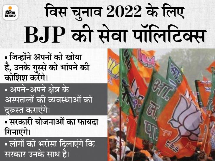 कोरोना काल में सरकार के खिलाफ पनपे आक्रोश को शांत करने यूपी में घर-घर जाएंगे भाजपा नेता, लोगों को बताएंगे सरकार क्या-क्या कर रही|उत्तरप्रदेश,Uttar Pradesh - Dainik Bhaskar