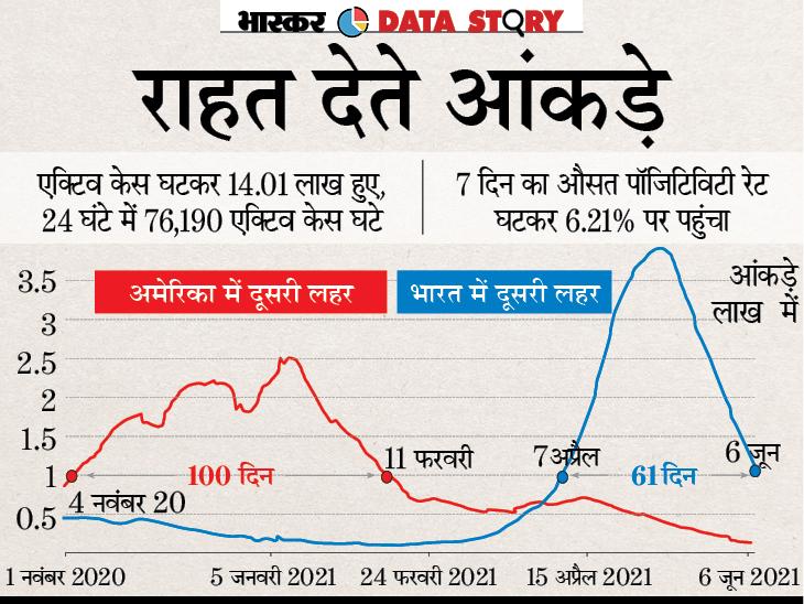 61 दिन बाद कोरोना के नए केस घटकर एक लाख पर आए, 28 राज्यों में रोज आने वाले नए केस 2 हजार से भी कम हुए|एक्सप्लेनर,Explainer - Dainik Bhaskar