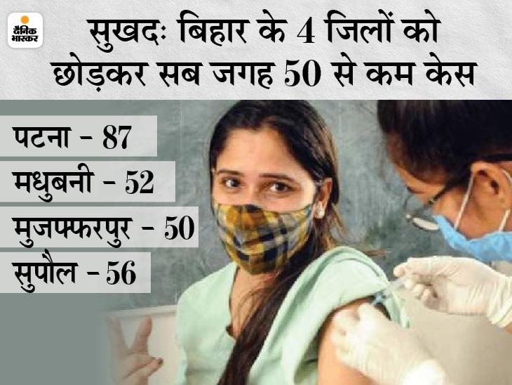 बिहार में संक्रमण दर 1% से भी नीचे, सिर्फ 4 जिले ऐसे जहां 50 के ज्यादा नए संक्रमित मिले|पटना,Patna - Dainik Bhaskar