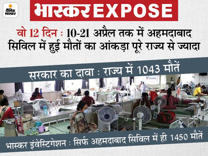 गुजरात सरकार का दावा- एक महीने में प्रदेश में कोरोना से 3,578 मौतें; जबकि हकीकत में अहमदाबाद के सिविल हॉस्पिटल में ही इस दौरान 3,416 मौतें हुईं गुजरात,Gujarat - Dainik Bhaskar