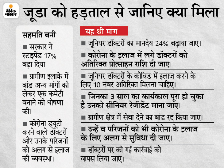 हाई कोर्ट के हड़ताल अवैध बताने के बाद से दबाव में थे; सीनियर वकील ने कह दिया था- ऊपरी अदालत जाने के लिए पक्ष मजबूत नहीं|मध्य प्रदेश,Madhya Pradesh - Dainik Bhaskar