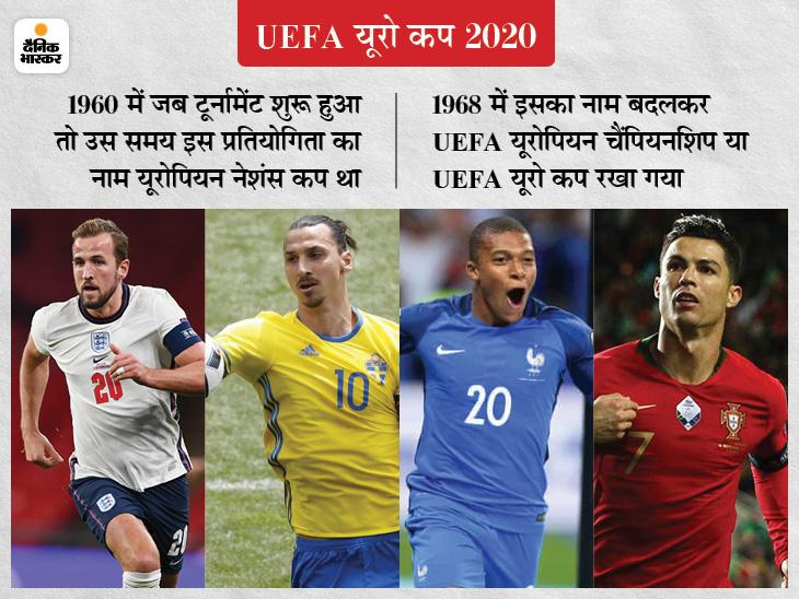 60 साल के इतिहास में पहली बार 11 देशों में होगा टूर्नामेंट; 24 टीमें आमने-सामने होंगी, रोनाल्डो की पुर्तगाल उतरेगी खिताब बचाने|स्पोर्ट्स,Sports - Dainik Bhaskar