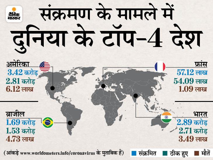 WHO चीफ बोले- पाबंदियां हटाने में जल्दबाजी खतरनाक, डेल्टा समेत कई वैरिएंट तेजी से फैल रहे विदेश,International - Dainik Bhaskar