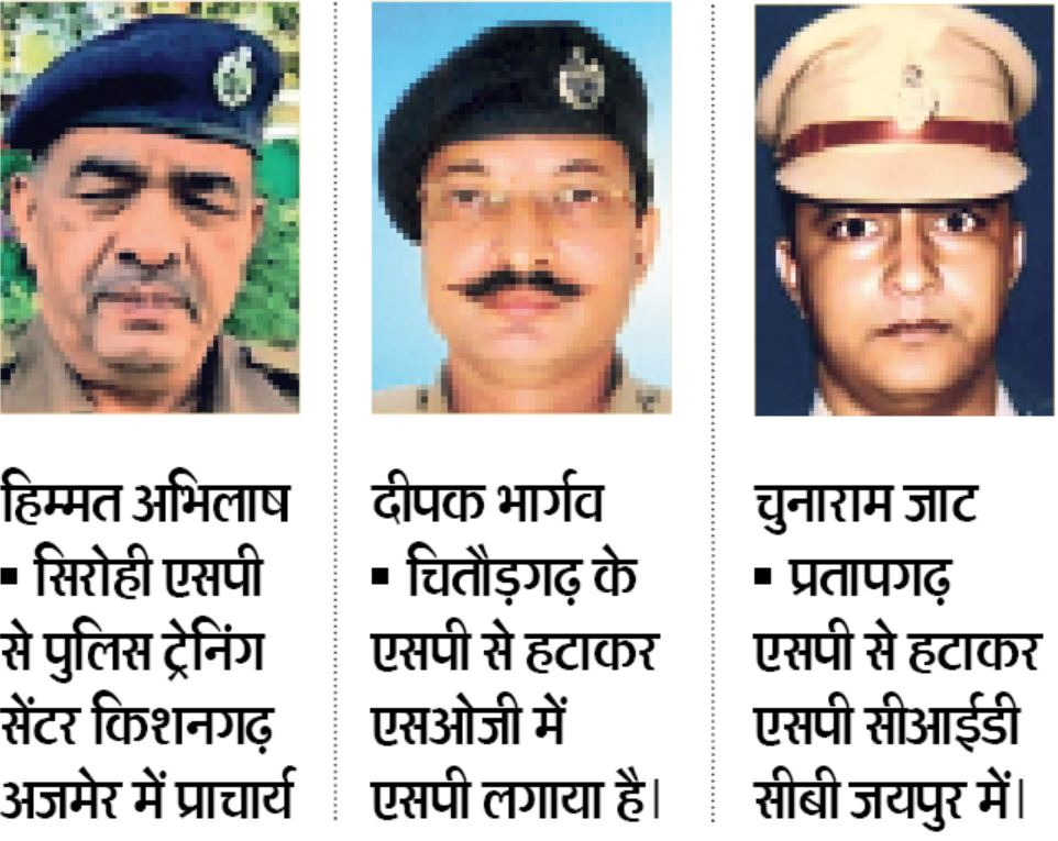 आठ जिलों के एसपी बदल, विवादों से घिरे नागौर व सिरोही एसपी को हटाया, APO चल रहे पंकज चौधरी को भी दी जिम्मेदारी|जयपुर,Jaipur - Dainik Bhaskar