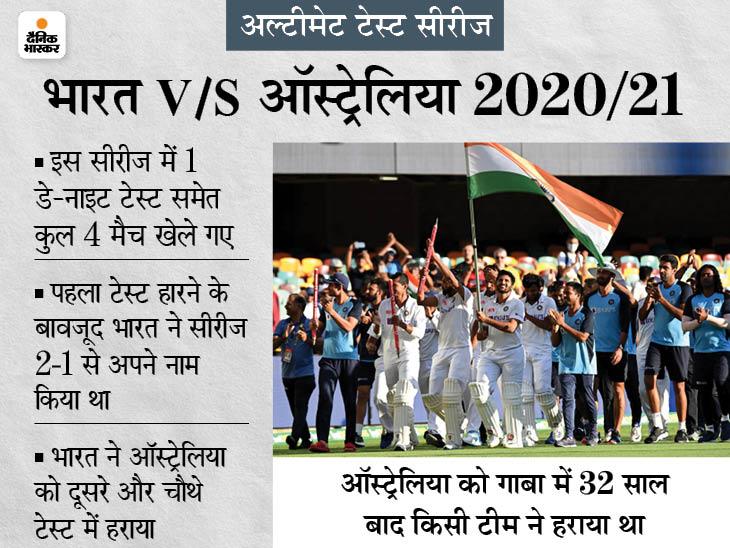 फैन्स ने 2020/21 भारत-ऑस्ट्रेलिया सीरीज को अब तक का बेस्ट टेस्ट सीरीज माना, 1999 की इंडिया-पाकिस्तान सीरीज दूसरे नंबर पर क्रिकेट,Cricket - Dainik Bhaskar