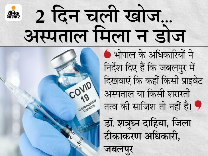 सीरम ने जिस हॉस्पिटल को वैक्सीन की सप्लाई बताई; वैक्सीनेशन ऑफिसर बोले- जबलपुर में इस नाम का अस्पताल ही नहीं|जबलपुर,Jabalpur - Dainik Bhaskar