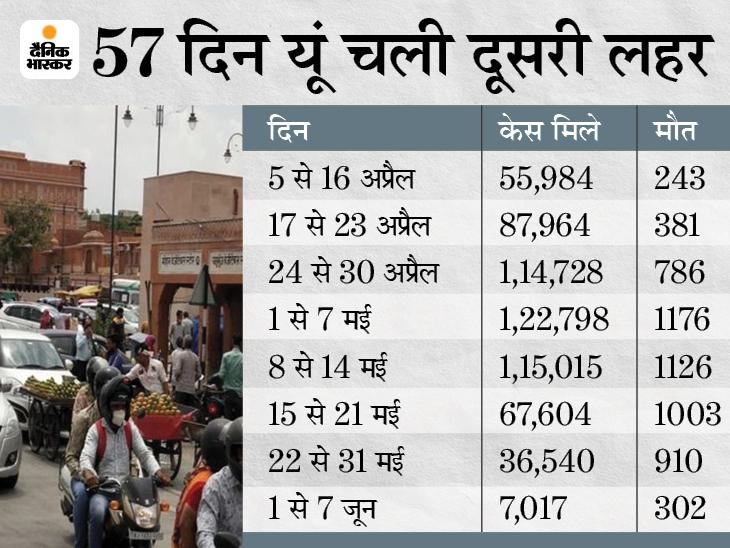 एक्सपर्ट बोले- राजस्थान में मौतों के आंकड़ों ने सबको डराया, लॉकडाउन की सख्ती काम आई; अब जितना वैक्सीनेशन उतना फायदा|जयपुर,Jaipur - Dainik Bhaskar