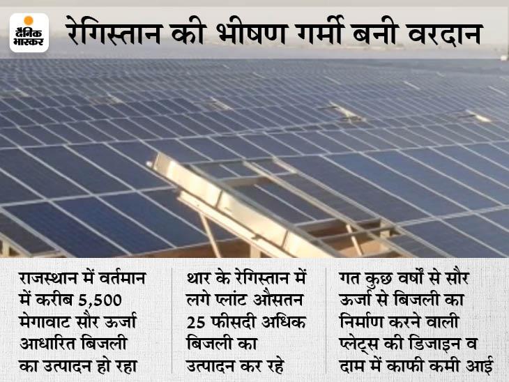 सरकार जो बिजली पहले 18 रुपए में खरीद रही थी, वो अब 2 रुपए प्रति यूनिट; आने वाले सालों में दाम तीस फीसदी तक हो सकते हैं कम|जोधपुर,Jodhpur - Dainik Bhaskar
