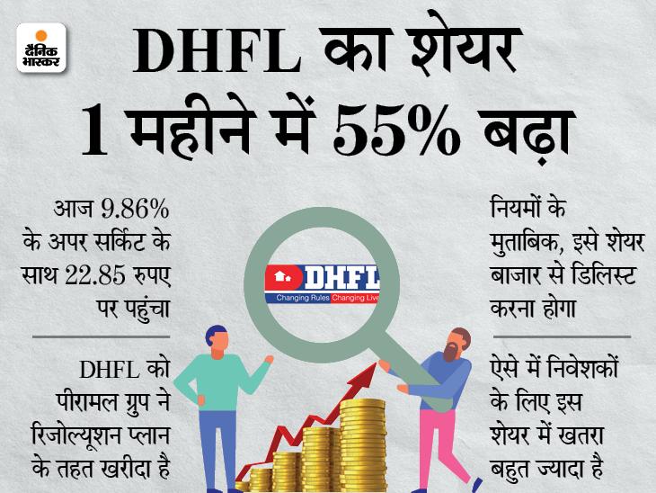 DHFL में निवेशकों की दिलचस्पी, 1 हफ्ते में 30% बढ़ा शेयर, बेचने वाले कोई नहीं|बिजनेस,Business - Dainik Bhaskar