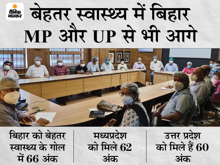 स्वास्थ्य, पेयजल और स्वच्छता में MP- UP से बेहतर स्थिति, लेकिन बिगड़ गई अर्थव्यवस्था की चाल, रिपोर्ट पर सियासत तेज बिहार,Bihar - Dainik Bhaskar
