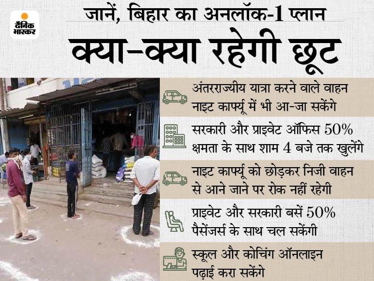 35 दिन बाद आज खुलेंगे बाजार, एक दिन के गैप से दुकानें खोलने की इजाजत; शाम 7 से सुबह 5 बजे जारी रहेगा नाइट कर्फ्यू|बिहार,Bihar - Dainik Bhaskar