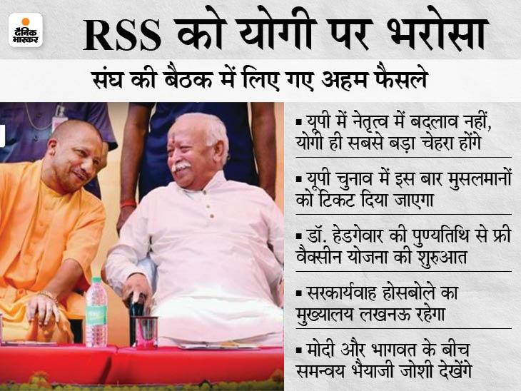 UP चुनाव 2022 के लिए संघ की बैठक में बनी रणनीति, राज्यों के चुनाव में PM मोदी का चेहरा इस्तेमाल नहीं होगा देश,National - Dainik Bhaskar