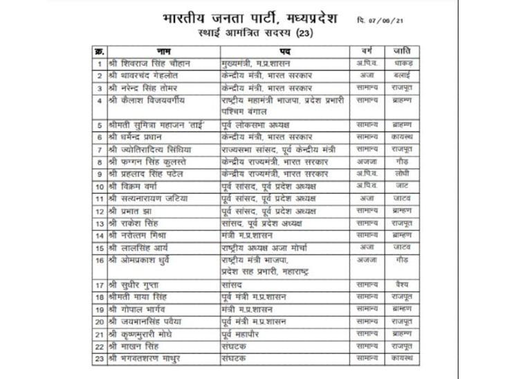 पहले जारी की गई लिस्ट में CM शिवराज सिंह चौहान की जाति धाकड़, सांसद ज्योतिरादित्य सिंधिया की जाति राजपूत और कैलाश विजयवर्गीय की जाति ब्राह्मण लिखी गई थी।