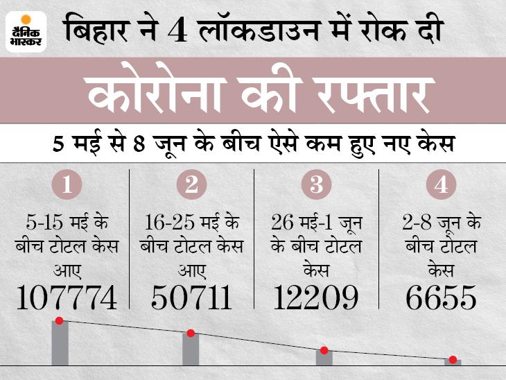 बिहार में लॉकडाउन हुआ तो 14,836 से घटकर 711 पहुंचे नए केस, रिकवरी रेट भी 19.77% बढ़ा बिहार,Bihar - Dainik Bhaskar