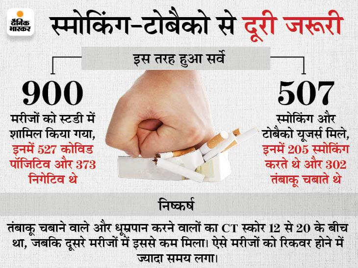 तंबाकू खाने वाले लोगों को कोरोना का ज्यादा खतरा; ऑक्सीजन की जरूरत भी 20 लीटर प्रति मिनट से ज्यादा|कोटा,Kota - Dainik Bhaskar