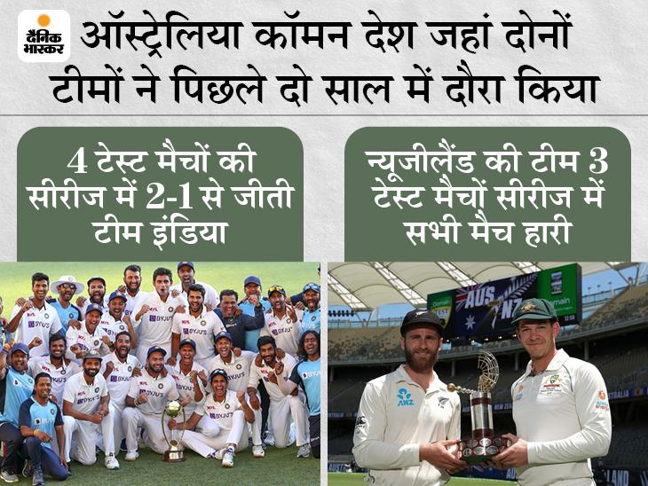 पिछले दो साल में भारत ने विदेश में 50% टेस्ट जीते, न्यूजीलैंड को 17% में कामयाबी, WTC फाइनल में दोनों आमने-सामने|क्रिकेट,Cricket - Dainik Bhaskar