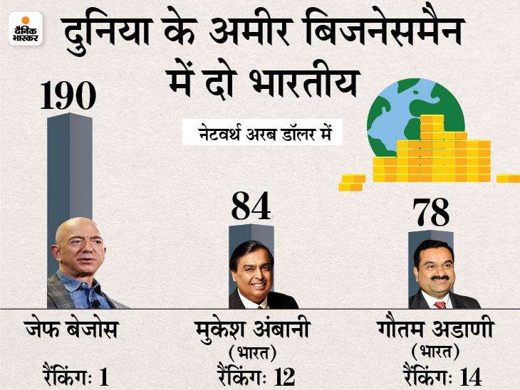 मुकेश अंबानी से अब केवल 44 हजार करोड़ रुपए पीछे हैं गौतम अडाणी, रैंकिंग में आया उछाल बिजनेस,Business - Dainik Bhaskar
