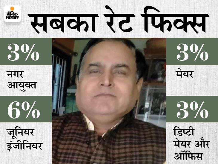 JE बोला- यहां ऊपर से नीचे तक सबका रेट फिक्स है, बिना 15% दिए रिलीज नहीं होता है टेंडर का पैसा|भोजपुर,Bhojpur - Dainik Bhaskar