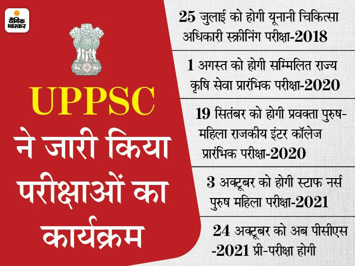 24 अक्टूबर को होगा PCS-2021 का प्री एग्जाम, 25 जुलाई से 10 अप्रैल 2022 तक आयोजित होने वाली 14 भर्ती परीक्षाओं का कार्यक्रम बदला|उत्तरप्रदेश,Uttar Pradesh - Dainik Bhaskar